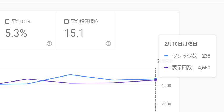 Googleサーチコンソールの検索パフォーマンス画面(拡大)